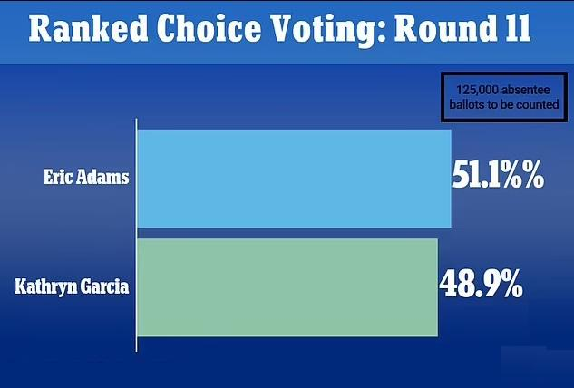 Ranked Choice Voting_Round 11