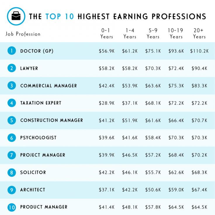 Top 10 highest earning professions