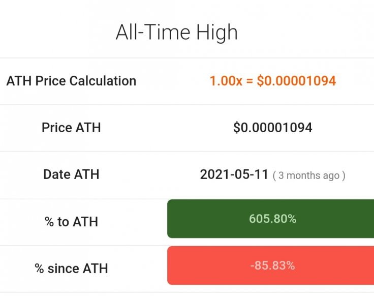 SafeMoon All Time High ATH