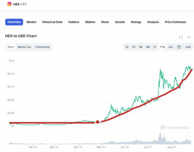 Hex Coin Cryptocurrency YTD Highs