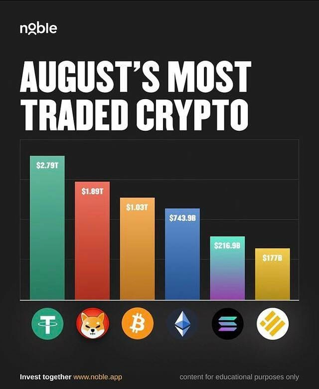 Shiba Inu second most traded crypto august