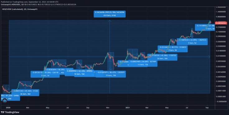HEX Coin Chart doubles in price 48days