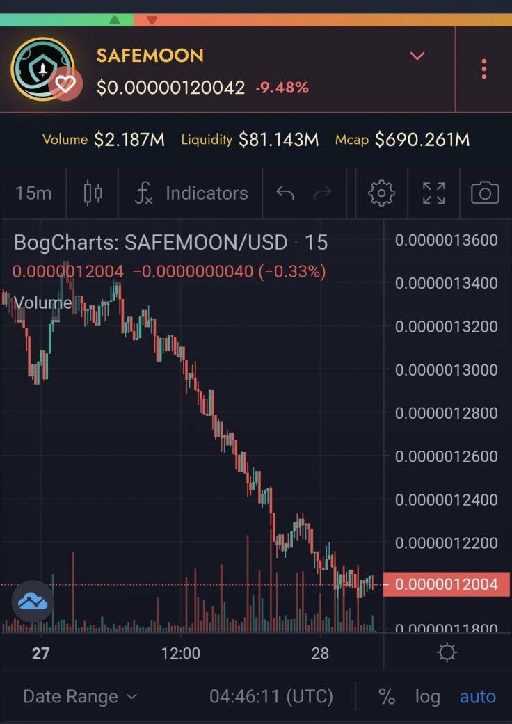 Safemoon price chart dip red crash crypto