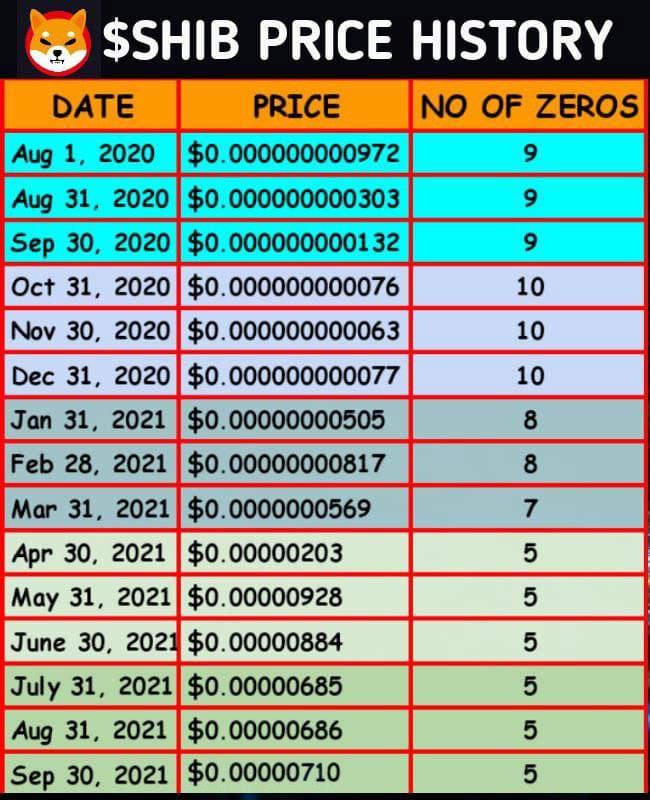 Shiba Inu Price September 2020 to September2021