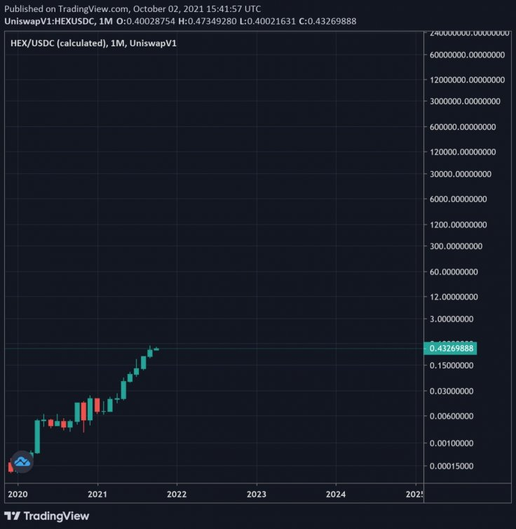 Hex Coin Chart YoY Growth