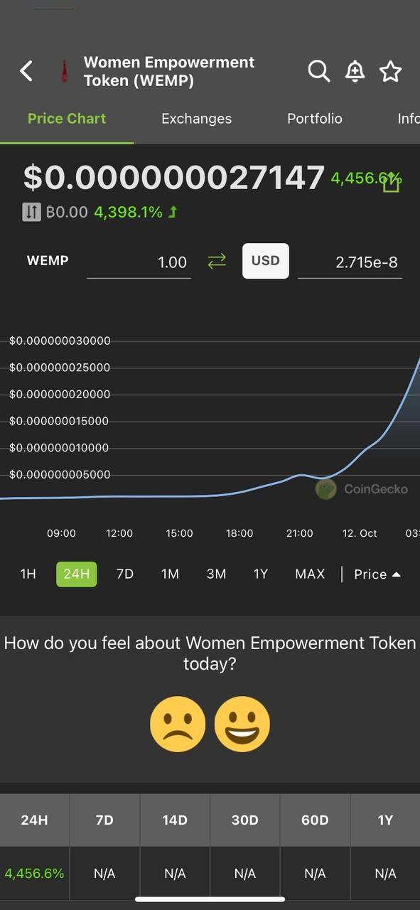 WEMP Token rises 4500% in 24 hours