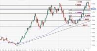 Singapore dollar's medium term upside seen limited near 1.3600/USD
