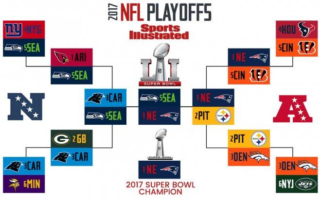 NFL Super Bowl 2017 playoffs