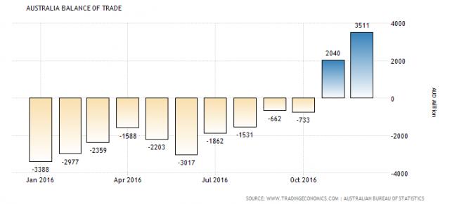 Australia December trade surplus