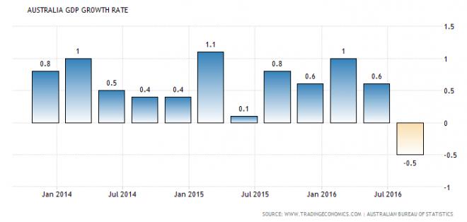 Australia Q3 GDP