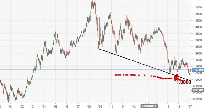 EUR/USD Weekly
