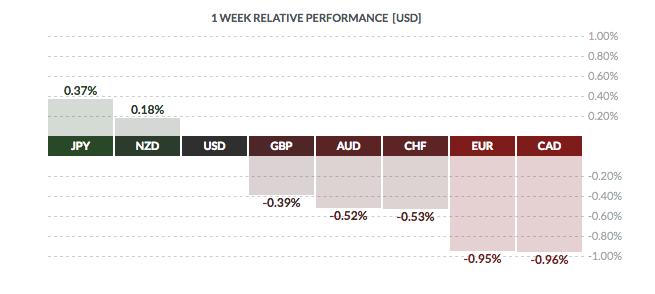 USD relative performance