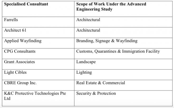 LTA's specialists list