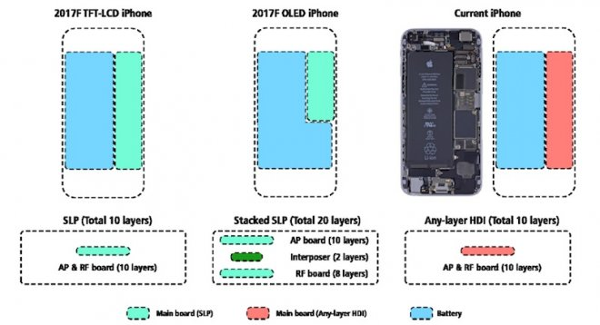 iPhone 8 will get stacked logic board