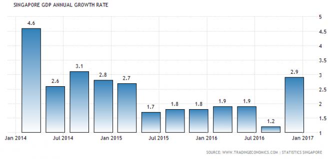 Singapore GDP Chart