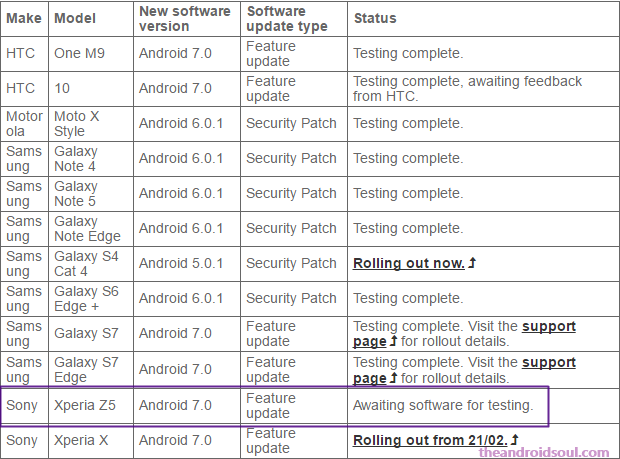 Android Nougat Roadmap for Xperia devices