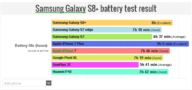 Galaxy S8  battery test